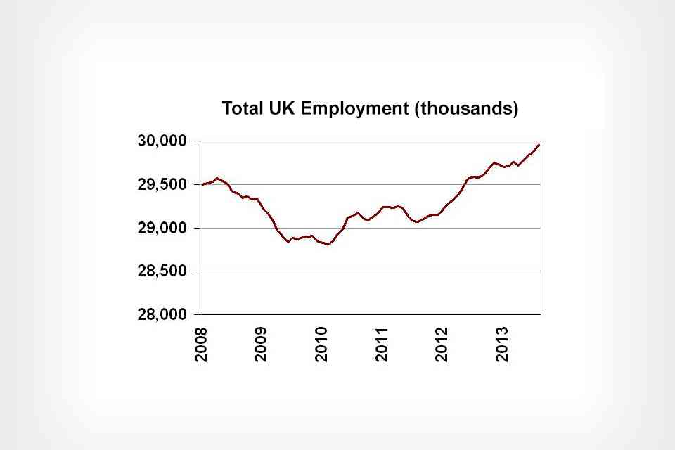 Total UK employment 2008 to 2013