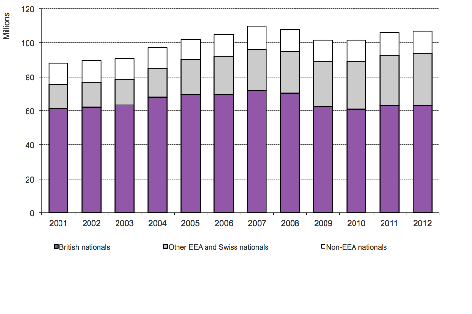 The chart shows the total number of journeys made into the UK by broad nationality between 2004 and the latest calendar year available. The data are available in Table ad 01.