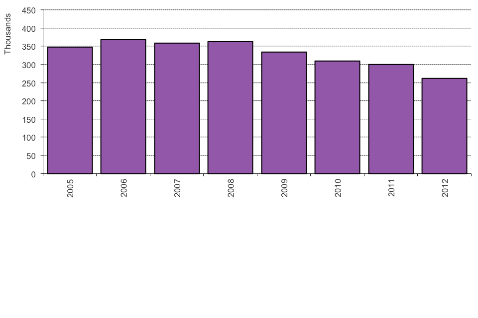 The chart shows grants of an extension of stay between 2005 and the latest calendar year. The chart is based on data in Table ex 01.