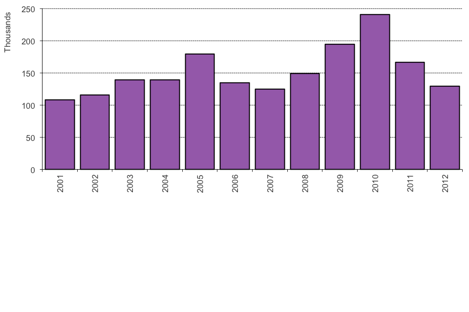 The chart shows the number of people granted settlement by calendar year from 2001. The data are available in Table  se 02.