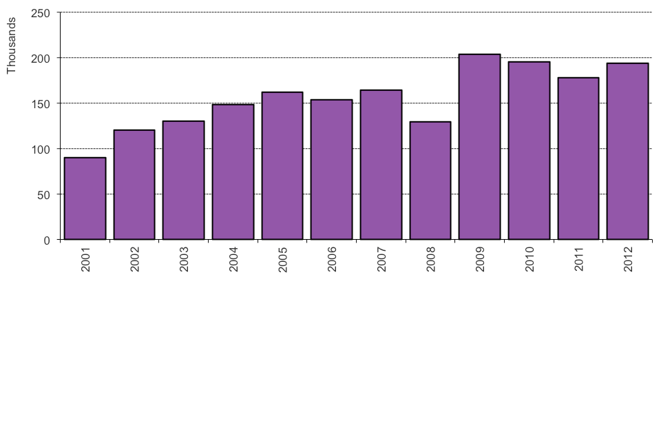 The chart shows the number of grants of British citizenship between 2001 and the latest calendar year. The data are available in Table cz 03.