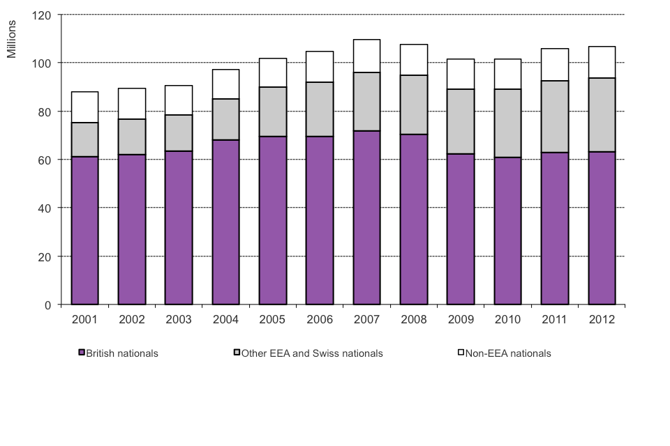 The chart shows numbers of passengers arriving between 2001 and the latest calendar year available, from Home Office admissions data, available in Table ad 01.