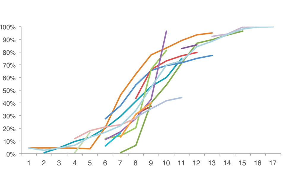 Figure 19: Graph showing digital take-up curves (year by year) for individual case study services