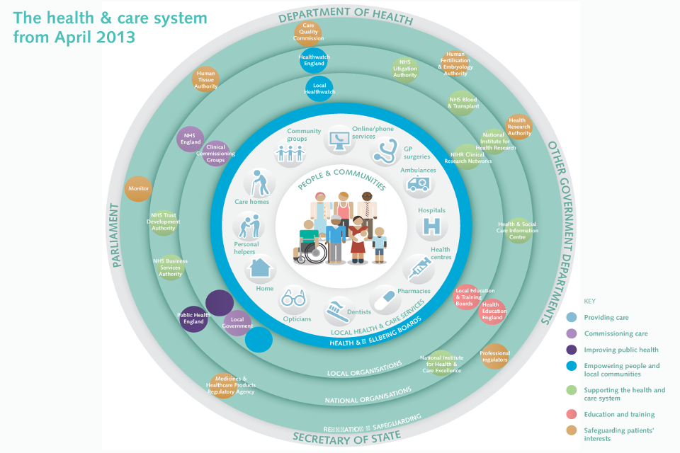 The health & care system from April 2013