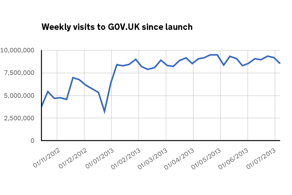 graph of GOV.UK visits