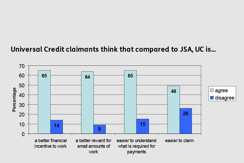 How Universal Credit claimants compare JSA and Universal Credit