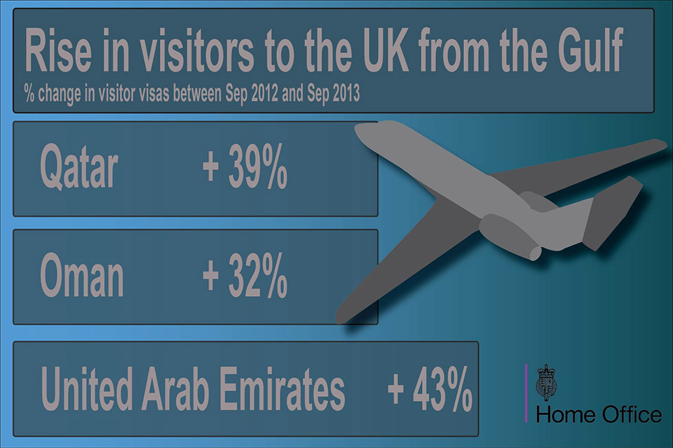 Visit visas issued to Middle East nationals up 29%