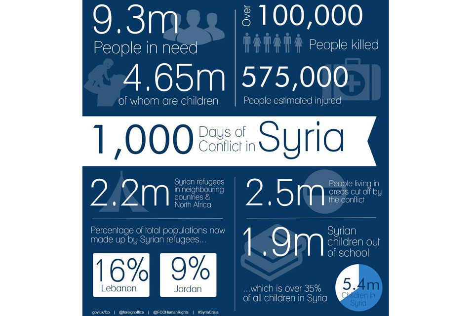FCO infographic on Syria