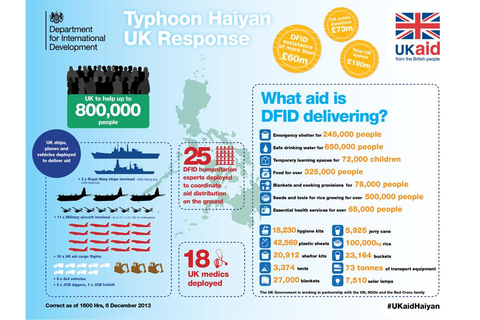 Infographic: Typhoon Haiyan UK Response