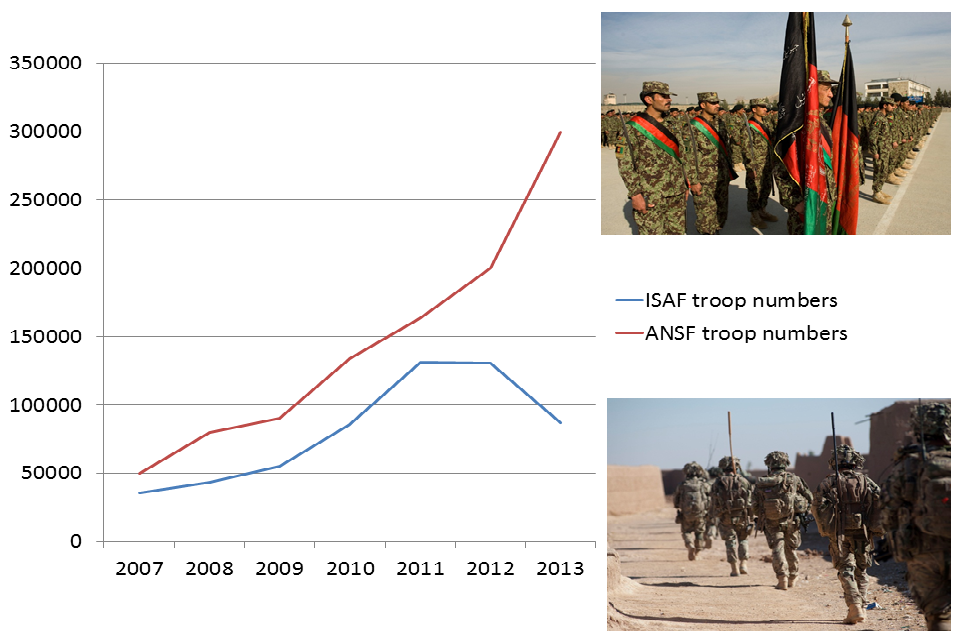 Line graph for the numbers of ISAF and ANSF troops. It shows a reduction in ISAF troops in 2013 as ANSF troop numbers grow.