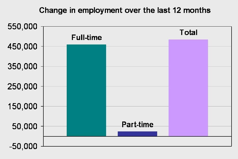 Change in employment over the last 12 months