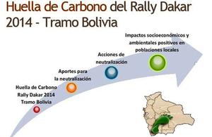 Huella de carbono Dakar Bolivia