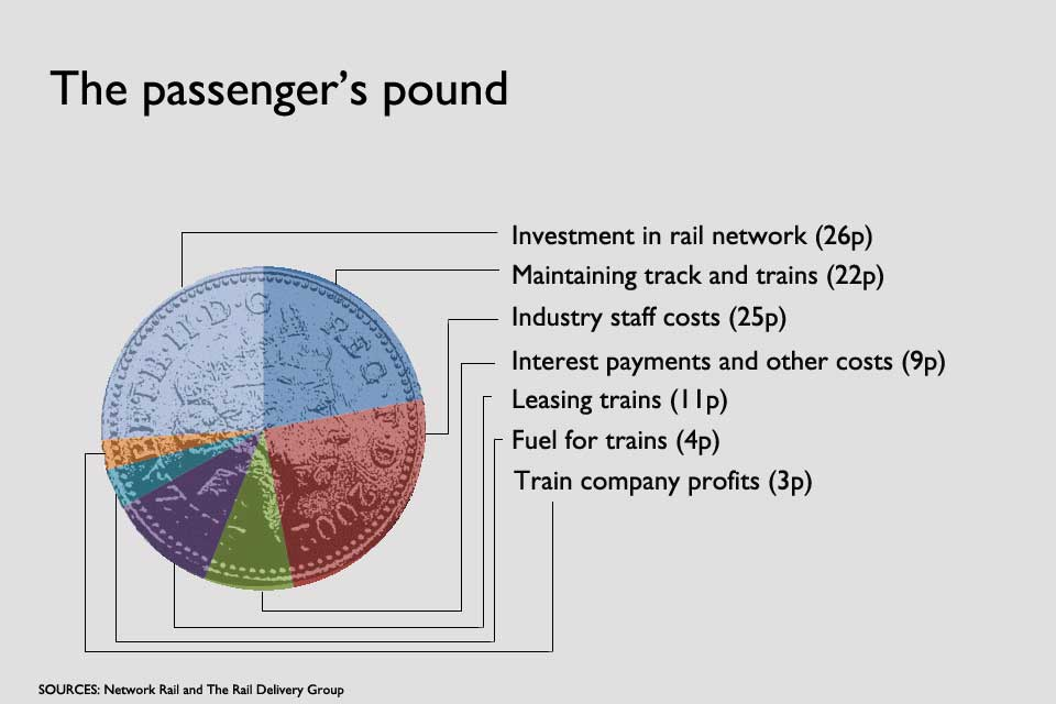 Breakdown of expenditure as compared to a rail passengers single pound.