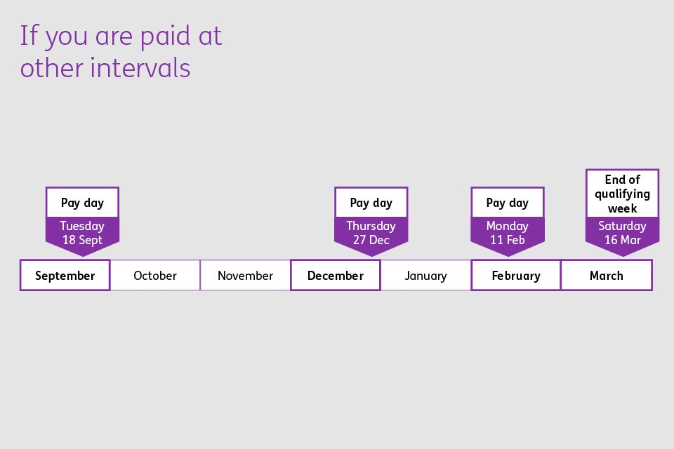 Diagram showing how average weekly earnings are worked out