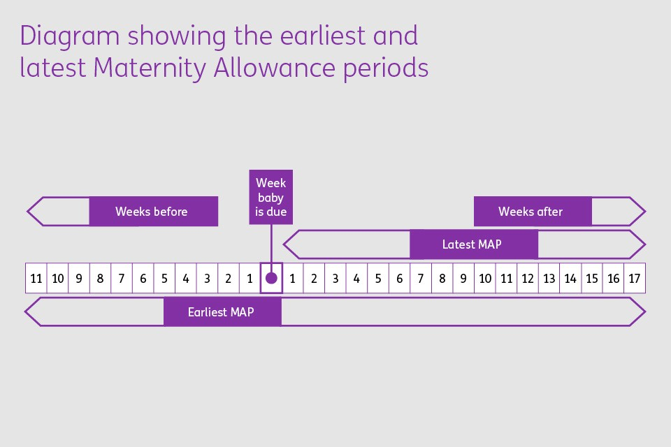 Diagram showing earliest and latest Maternity Allowance periods