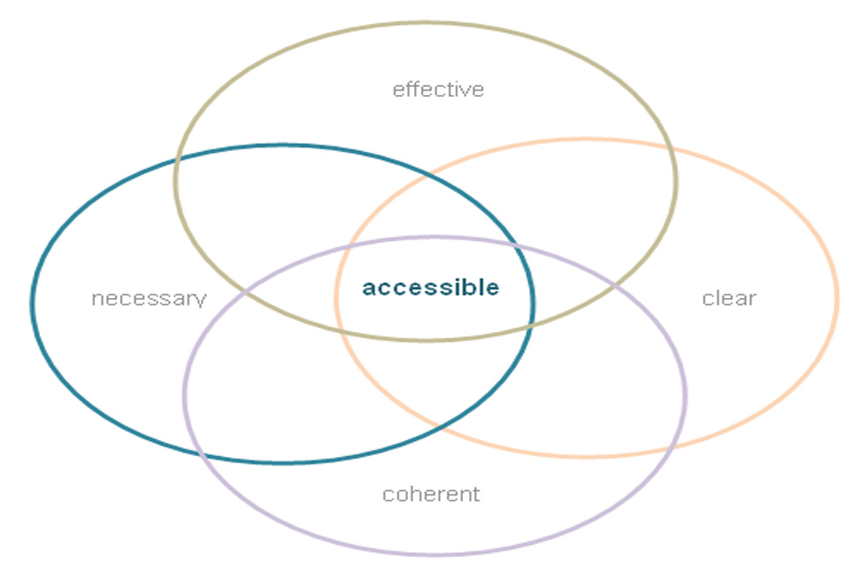Diagram showing that good law should be accessible