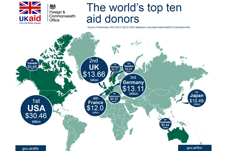 Infographic: The world's top ten aid donors.