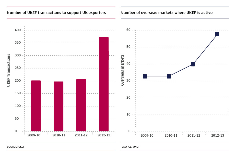 Number of UKEF transactions to support UK exporters & Number of overseas markets where UKEF is active charts