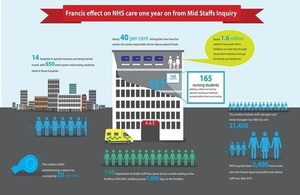 'Francis Effect' on NHS care one year on from Mid Staffs Inquiry
