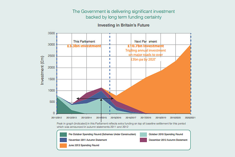 Investing in Britain's future chart