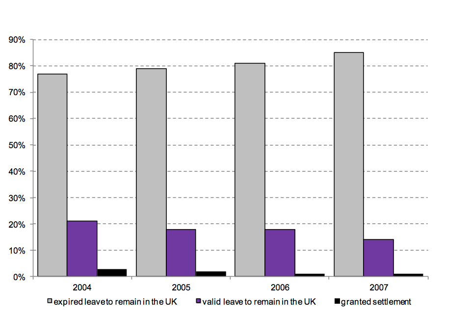 The chart shows the 2004 to 2007 cohorts issued a study visa by immigration status 5 years later.