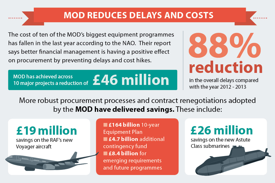 Equipment programmes infographic [Picture: Crown copyright]