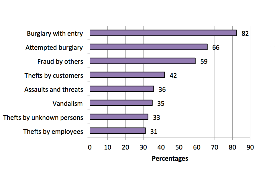 The chart shows proportion of incidents in the wholesale and retail sector that were reported to police, broken down by crime type.