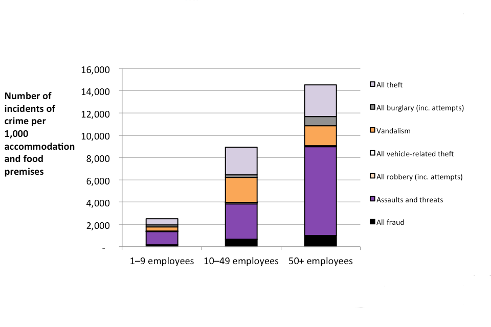 The chart shows incidence rates against premises in the accommodation and food sector, broken down by crime type and by number of employees at premises.