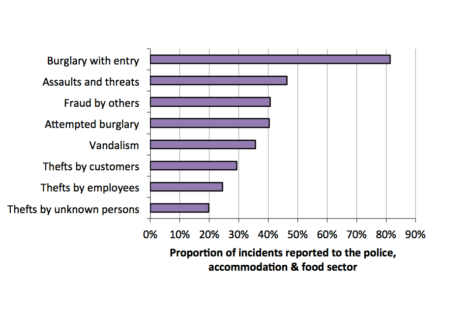 The chart shows proportion of incidents in the accommodation and food sector that were reported to police, broken down by crime type.