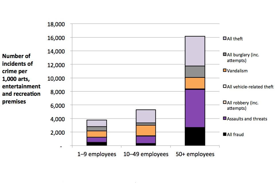 The chart shows incidence rates against premises in the arts, entertainment and recreation sector, broken down by crime type and by number of employees at premises.