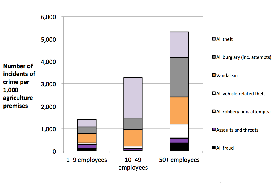 The chart shows incidence rates against premises in the agriculture, forestry and fishing sector, broken down by crime type and by number of employees at premises.