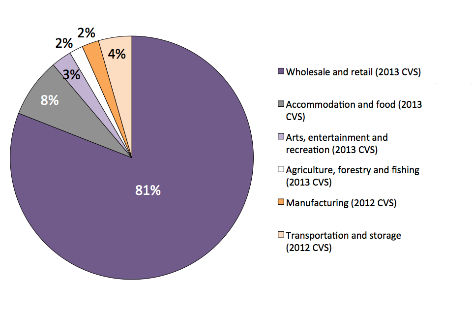 The chart shows the proportion of all incidents of CVS crime by industry sector.