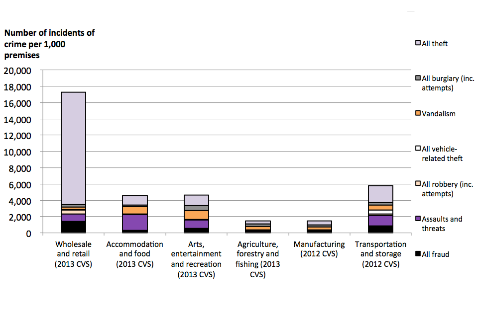 The chart shows incidence rates against premises, broken down by crime type and by industry sector.