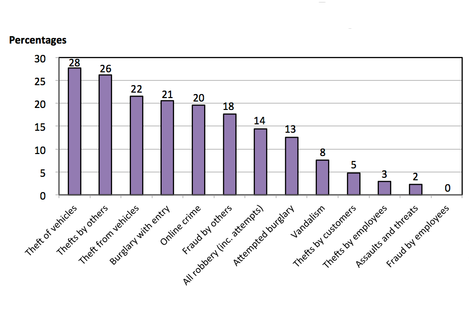 The chart shows proportion of incidents across all six CVS sectors thought to have been carried out by an organised group of criminals, broken down by crime type.