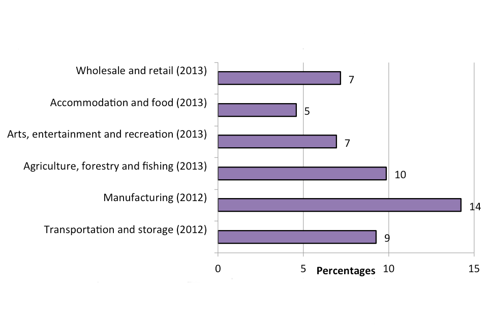 The chart shows proportion of premises where respondents suspected they had experienced metal theft in the previous 12 months, broken down by six industry sectors.