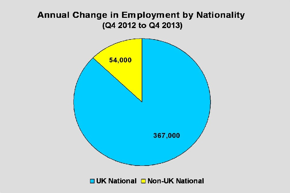 Annual change in employment by nationality