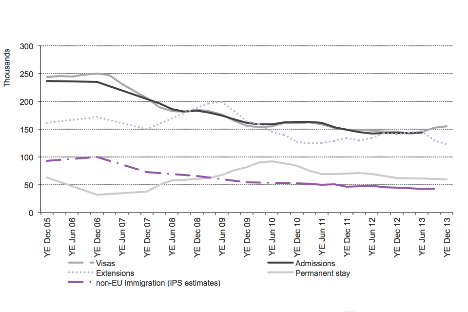 The chart shows the trends for work of visas issued, admissions and International Passenger Survey (IPS) estimates of non-EU immigration, extensions and work-related permissions to stay permanently (settlement) between the year ending December 2005 and th
