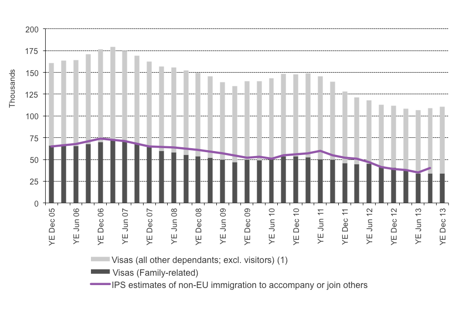 The chart shows the trends in visas issued and International Passenger Survey (IPS) estimates of immigration for family reasons between the year ending December 2005 and the latest data published. The visa data are sourced from Table be_04_q. Estimates fr