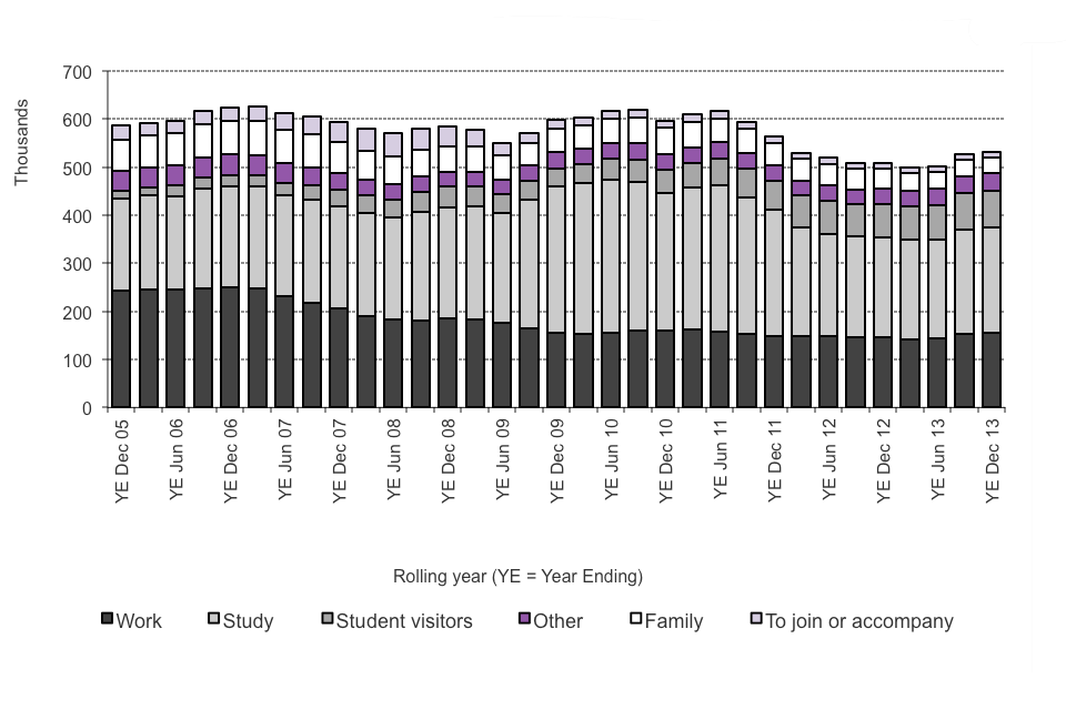 The chart shows the number of entry clearance visas issued, excluding visitor and transit visas, between 2005 and the latest rolling year available. The data are available in Table be 04 q, Before Entry vol. 2.