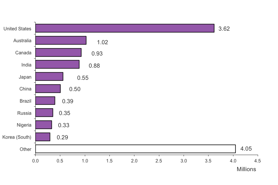 The chart shows admissions by nationality in 2012. The chart is based on data in Table ad 03.