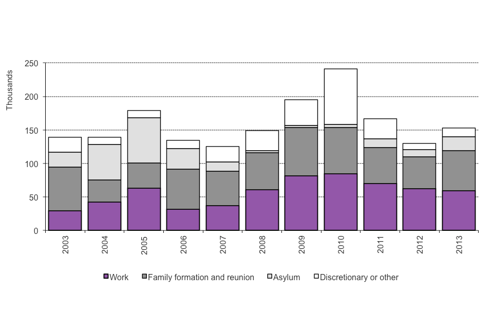 The chart shows grants of settlement by nationality in 2012. The chart is based on data in Table se 03.
