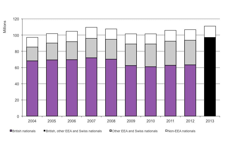 The chart shows numbers of passengers arriving between 2003 and the latest calendar year available, from Home Office admissions data, available in Table ad 01.