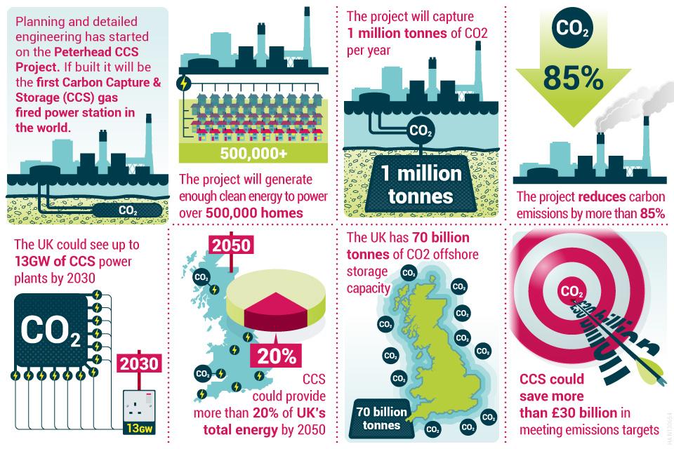 CCS infographic