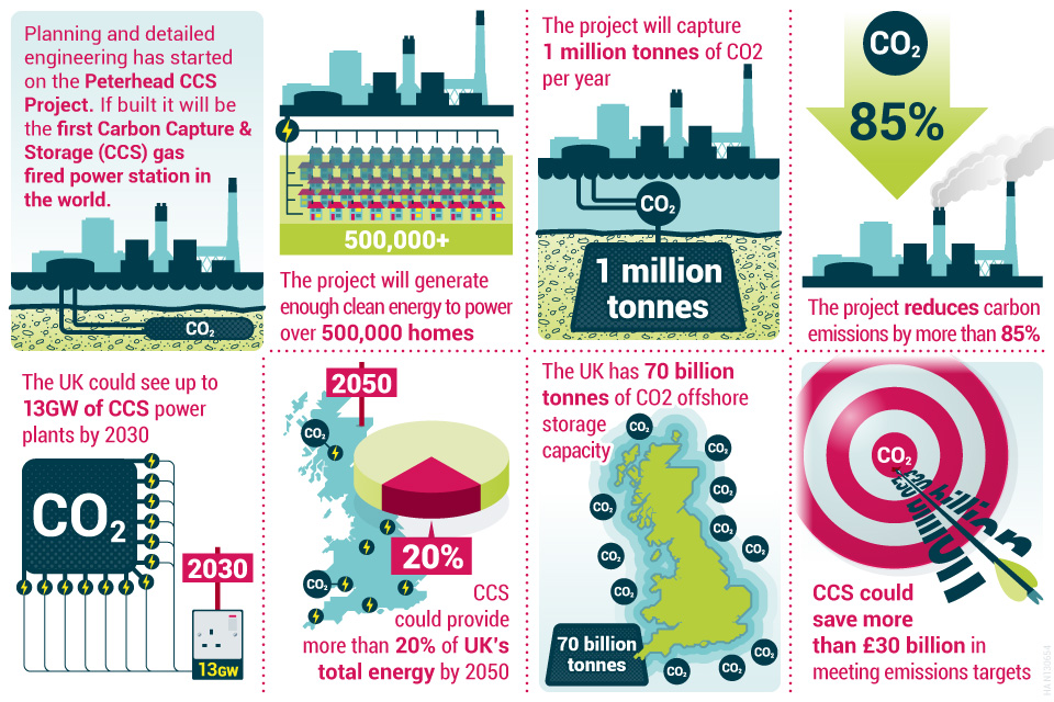 Infographic on the new Peterhead CCS project.