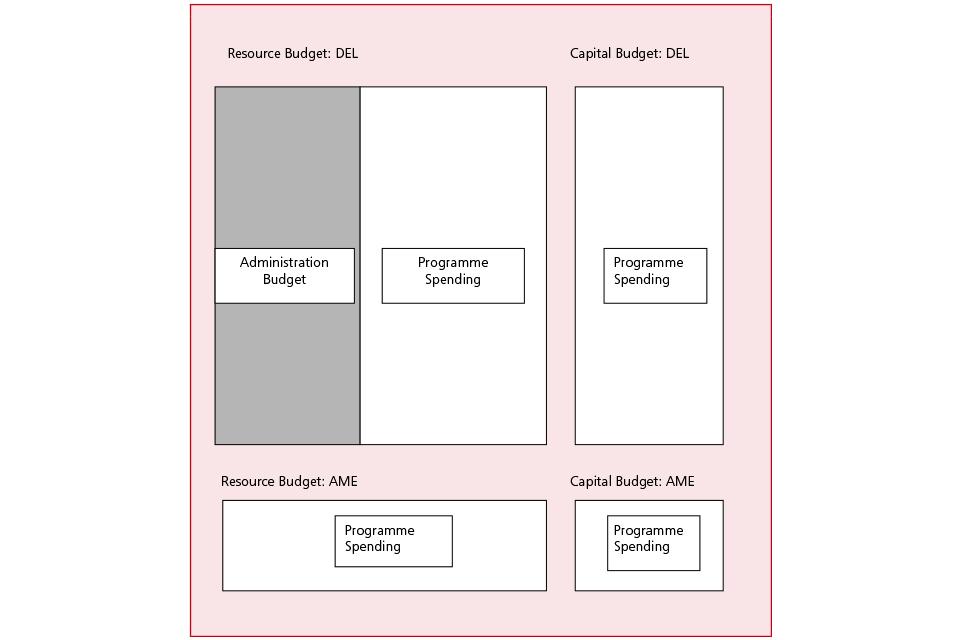 Diagram of existing budgetary categories