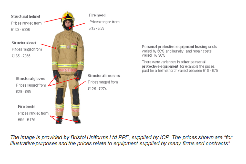 Figure illustrating the different range of prices for personal protective equipment and the scale of savings on offer.