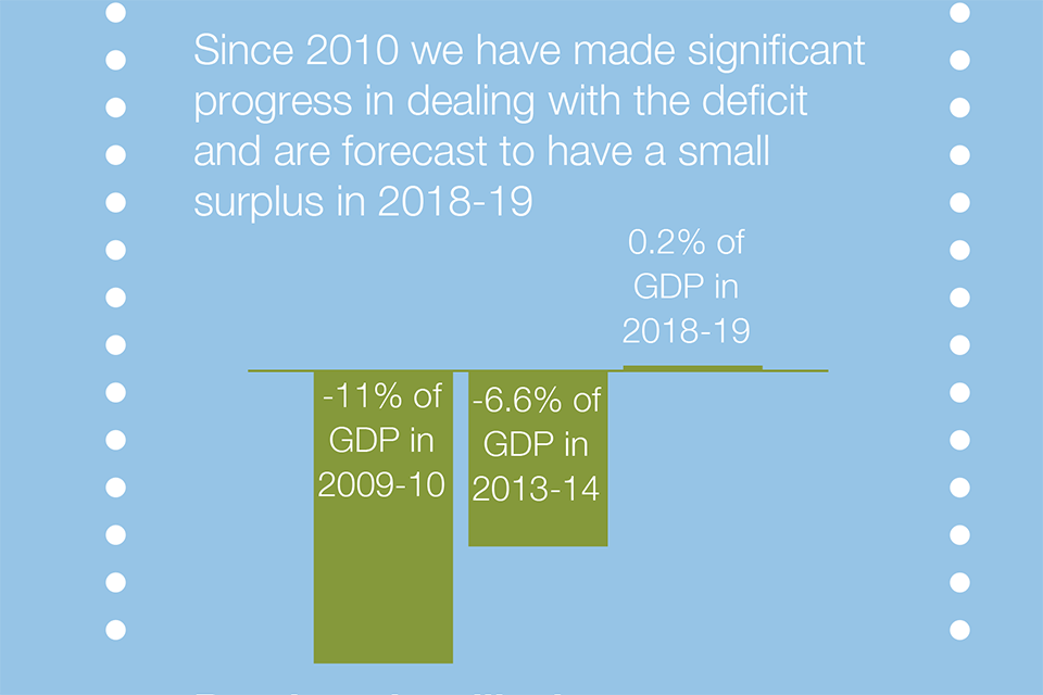 Extract from infographic on delivering economic stability and sound finances