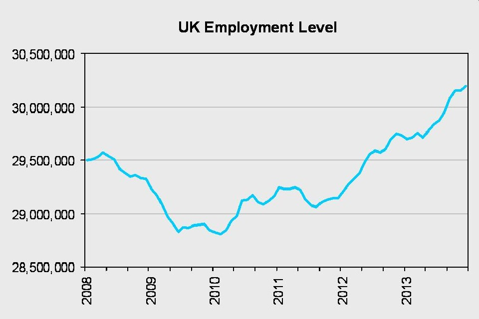 UK employment level from 2008