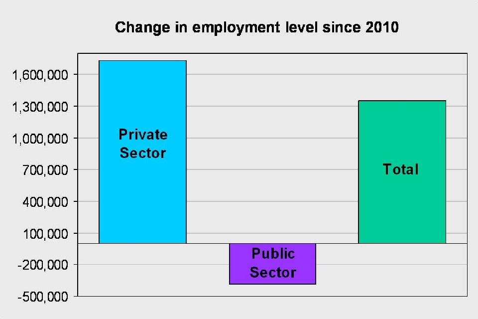 UK employment level - showing changes in the public and private sectors