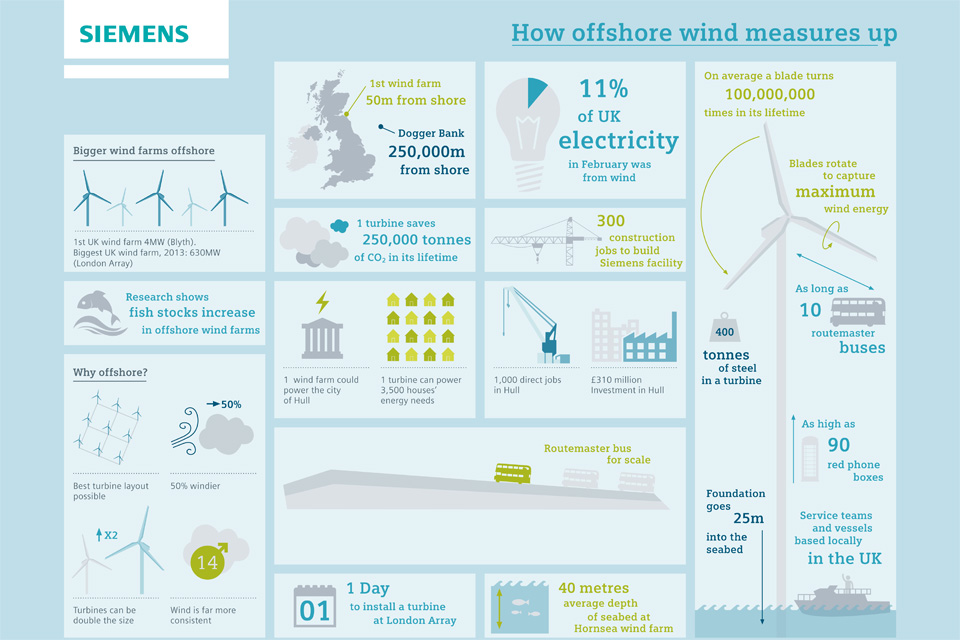 Offshore wind infographic